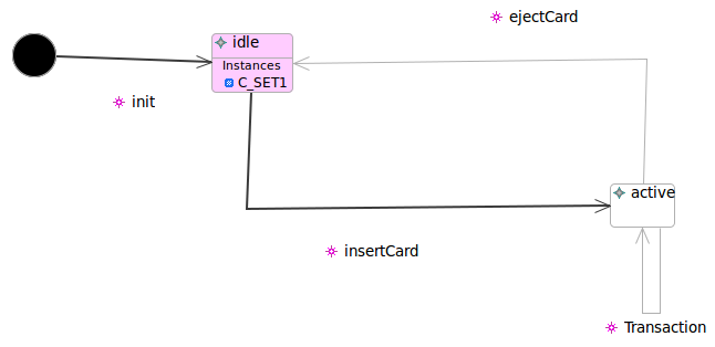 Instance of C created
