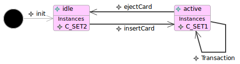 Screenshot of a state-machine hierarchy during animation