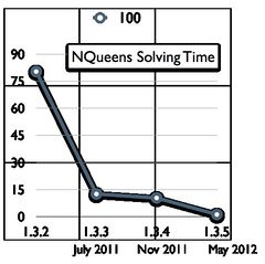 Performance of ProB on the N-Queens problem for 100 queens.jpg